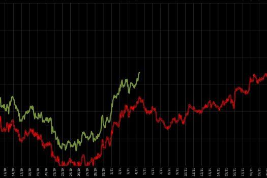 EURO: Una pausa prima del top?