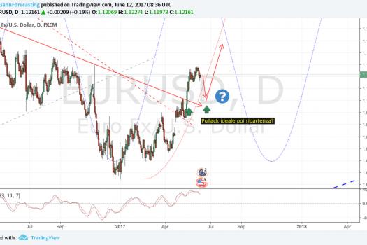 Euro diretto velocemente verso il target indicato….