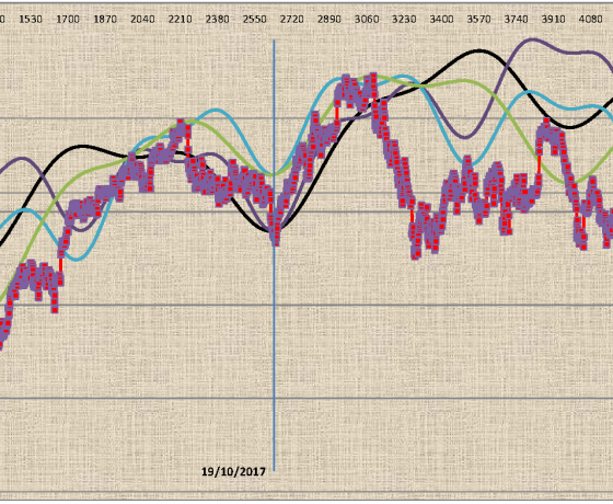 FTSEMIB: Aggiornamento ciclico